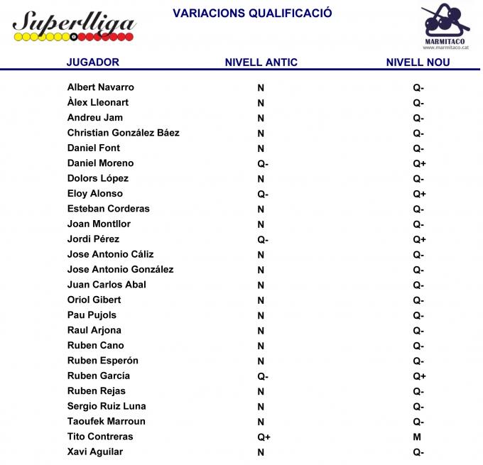 Canvis de qualificació Superlliga 2011